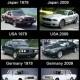 Autode evolutsioon riigitsi